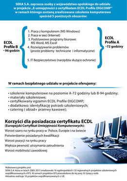 Galeria Szkolenie ECDL
